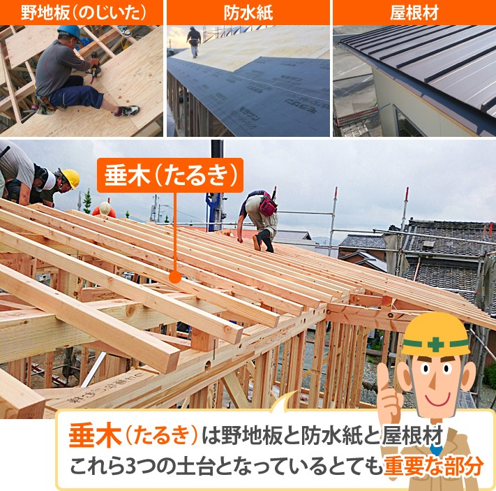 垂木は野地板と防水紙と屋根材の土台となっている重要な部分