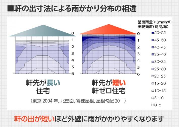 軒の出寸法による雨ががり分布の相違図