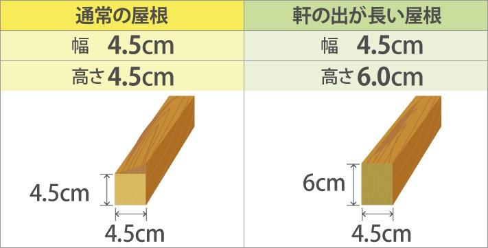 ベランダやテラスなどの軽い屋根の場合の垂木の幅と高さ