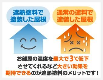 お部屋の温度を最大3℃低下させてくれるなど大きい効果を期待できるのが遮熱塗料のメリットです!