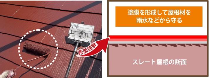 塗膜を形成して屋根材を雨水などから守る
