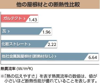 スーパーガルテクトの断熱性比較グラフ