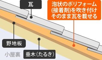 泡状のポリフォーム(接着剤)を吹き付けそのまま瓦を載せる工法
