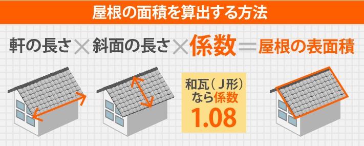 屋根の面積を算出する方法は、軒の長さ×斜面の長さ×係数=屋根の表面積。和瓦なら1.08