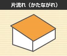 屋根の形状 片流れ(かたながれ)