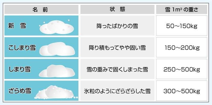 雪の重み一覧表