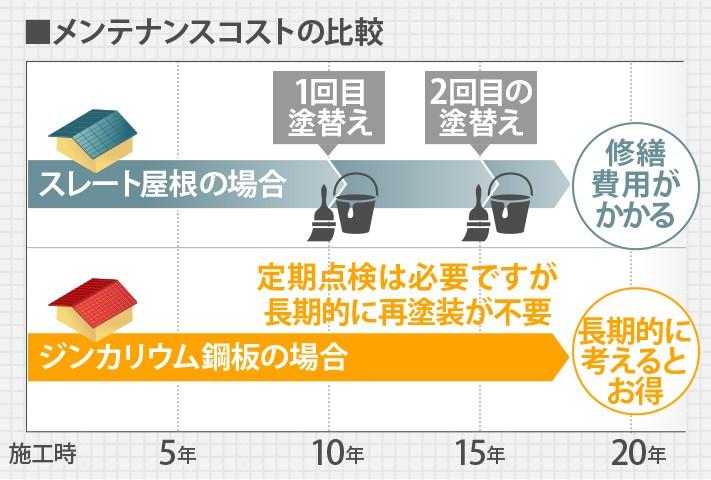 スレート屋根とジンカリウム鋼板のメンテナンスコスト比較表